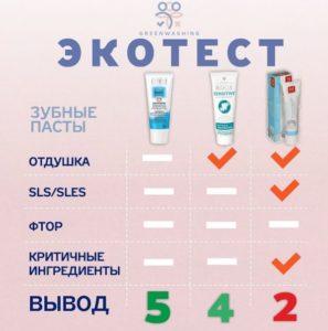 экотест зубных паст